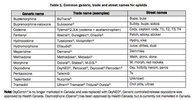 Opioid table2